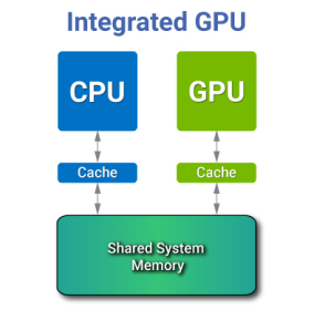 What is an Integrated GPU